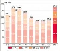 世界的グループの活躍で隆盛、K-POP市場が過去最高の274.5億円に成長