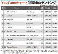 【YouTubeチャート】乃木坂46「Sing Out!」初登場3位