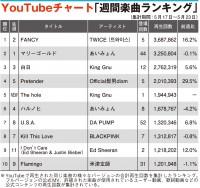 【YouTubeチャート】TWICE「FANCY」1位返り咲き King Gnu「The hole」TOP5入り
