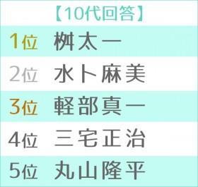 """第5回""""朝の顔""""ランキング2019 10代TOP5"""