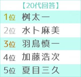 """第5回""""朝の顔""""ランキング2019 20代TOP5"""