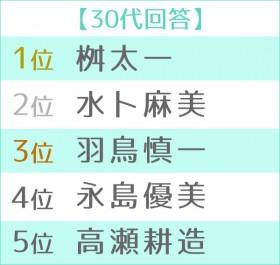 """第5回""""朝の顔""""ランキング2019 30代TOP5"""