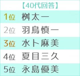 """第5回""""朝の顔""""ランキング2019 40代TOP5"""