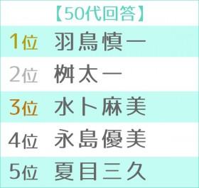 """第5回""""朝の顔""""ランキング2019 50代TOP5"""