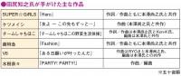 【Creators Search】V6を手がける田尻知之、ダンスミュージックとJ-POPの絶妙なバランス感覚