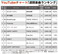 【YouTubeチャート】TWICE、夏の新曲MVが2作同時TOP10入り