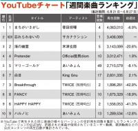【YouTubeチャート】菅田将暉、3週連続1位 サカナクション2位に初登場