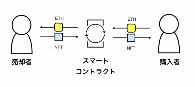 NFT:Non-Fungible Token/ETH(イーサ):プラットフォーム内で使用される仮想通貨(提供:BlockBase)