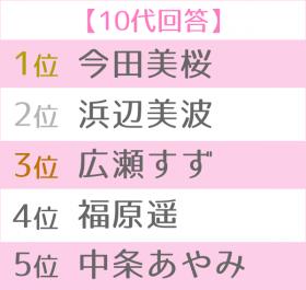 2019年上半期ブレイク女優ランキング世代別TOP5 10代