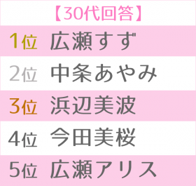 2019年上半期ブレイク女優ランキング世代別TOP5 30代