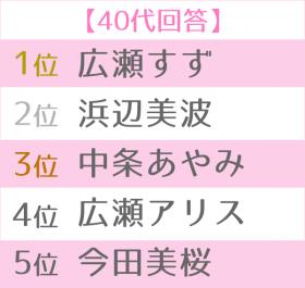 2019年上半期ブレイク女優ランキング世代別TOP5 40代