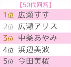 2019年上半期ブレイク女優ランキング世代別TOP5 50代