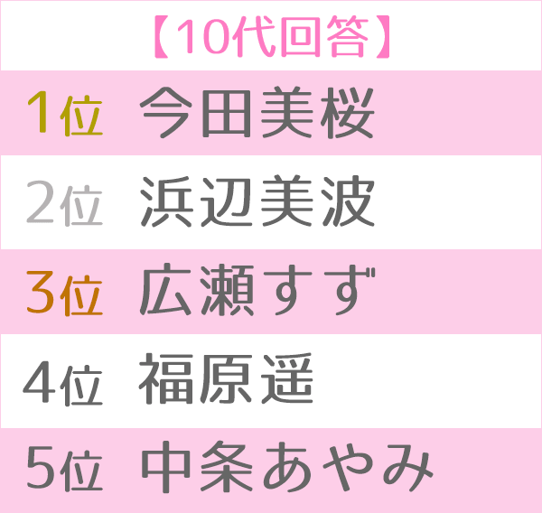 ランキング 2019 女優 人気