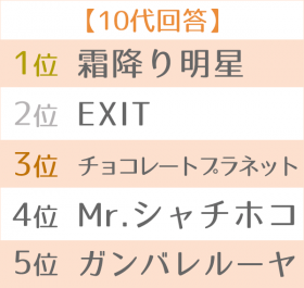 2019年 上半期ブレイク芸人ランキング 世代別TOP5 10代