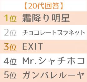 2019年 上半期ブレイク芸人ランキング 世代別TOP5 20代