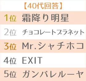 2019年 上半期ブレイク芸人ランキング 世代別TOP5 40代