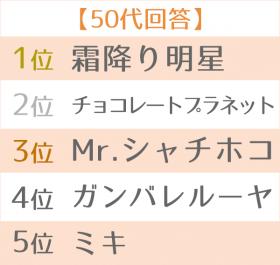 2019年 上半期ブレイク芸人ランキング 世代別TOP5 50代