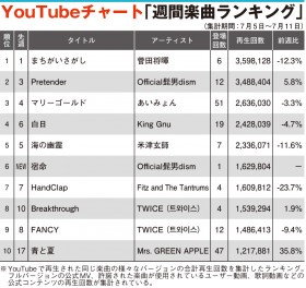 【YouTubeチャート】菅田将暉が楽曲5週連続1位 BTSアーティスト4位へ上昇