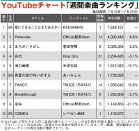 【YouTubeチャート】RADWIMPSが1位スタート、レペゼン地球は圏外から10位へ