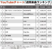 【YouTubeチャート】RADWIMPSが2週連続1位 milet、ITZY、HoneyWorks初登場