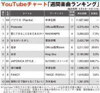 【YouTubeチャート】米津玄師「パプリカ」初登場1位、SixTONESが急上昇