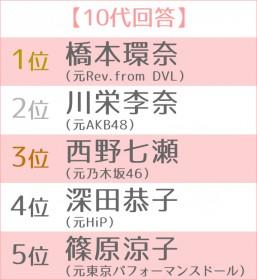 """女優として大成した""""元アイドル""""ランキング 世代別TOP5 10代"""