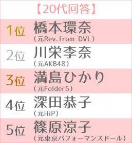 """女優として大成した""""元アイドル""""ランキング 世代別TOP5 20代"""