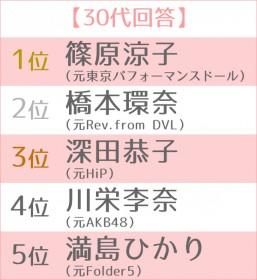 """女優として大成した""""元アイドル""""ランキング 世代別TOP5 30代"""
