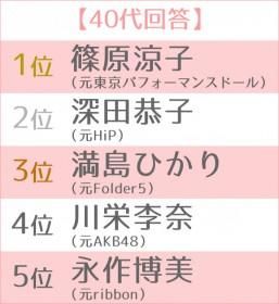 """女優として大成した""""元アイドル""""ランキング 世代別TOP5 40代"""
