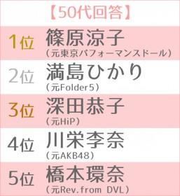 """女優として大成した""""元アイドル""""ランキング 世代別TOP5 50代"""
