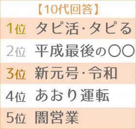 2019年「新語・流行語大賞」大予想 世代別TOP5・10代