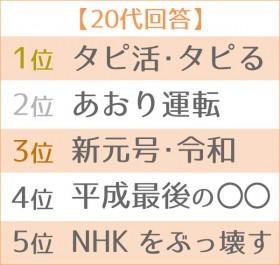 2019年「新語・流行語大賞」大予想 世代別TOP5・20代