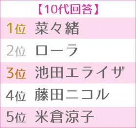 """第4回 女性が選ぶ""""理想のボディ""""ランキング 10代TOP5"""