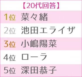 """第4回 女性が選ぶ""""理想のボディ""""ランキング 20代TOP5"""