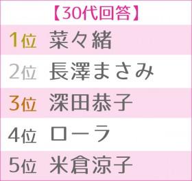 """第4回 女性が選ぶ""""理想のボディ""""ランキング 30代TOP5"""