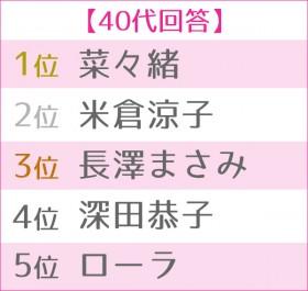 """第4回 女性が選ぶ""""理想のボディ""""ランキング 40代TOP5"""
