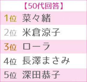 """第4回 女性が選ぶ""""理想のボディ""""ランキング 50代TOP5"""