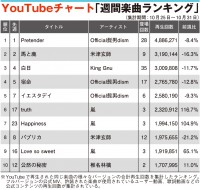 【YouTubeチャート】嵐、YouTube先行配信曲が再上昇 TOP10内に3曲ランクイン