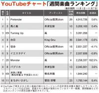 【YouTubeチャート】嵐「Turning Up」初登場TOP3 TOP20内に5曲ランクイン