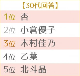 第4回 好きなママタレントランキング 世代別TOP5 30代