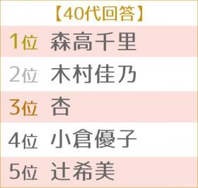 第4回 好きなママタレントランキング 世代別TOP5 40代