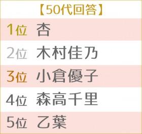 第4回 好きなママタレントランキング 世代別TOP5 50代