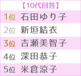 """第4回 女性が選ぶ理想の""""オトナ女子"""" 世代別TOP5・10代"""