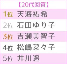"""第4回 女性が選ぶ理想の""""オトナ女子"""" 世代別TOP5・20代"""