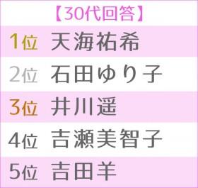 """第4回 女性が選ぶ理想の""""オトナ女子"""" 世代別TOP5・30代"""
