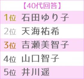 """第4回 女性が選ぶ理想の""""オトナ女子"""" 世代別TOP5・40代"""