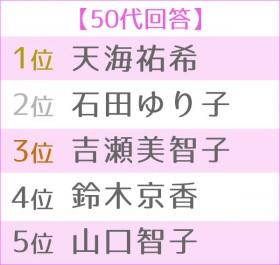 """第4回 女性が選ぶ理想の""""オトナ女子"""" 世代別TOP5・50代"""