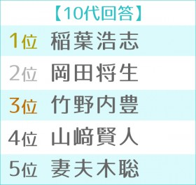 """第11回 男性が選ぶ""""なりたい顔""""ランキング世代別TOP5 10代"""