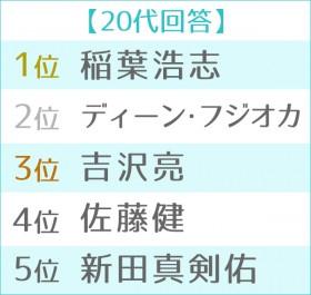 """第11回 男性が選ぶ""""なりたい顔""""ランキング世代別TOP5 20代"""
