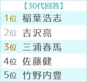 """第11回 男性が選ぶ""""なりたい顔""""ランキング世代別TOP5 30代"""